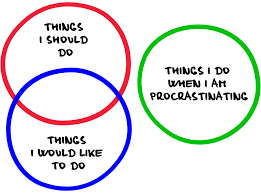 The Psychological Origins of Procrastination with Help to overcome Procrastination in the future.